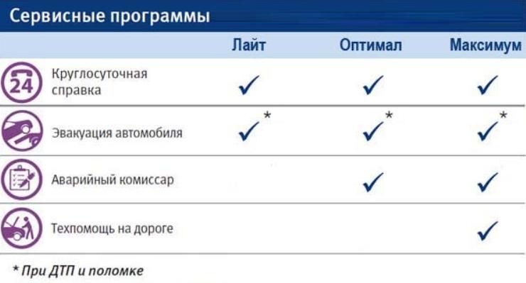 ВТБ страхование КАСКО: куда отправить полис