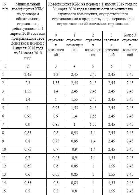Изменения в ОСАГО с 1 апреля 2019
