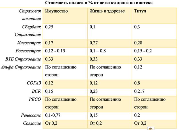 Страхование ипотеки 🏘  страховка жизни и здоровья, калькулятор полиса для квартиры, сколько стоит (тарифы), расчет в СПб и Москве